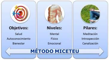 metodo miceteu